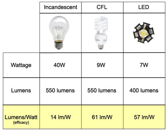 Lumens Per Watt on light lumens output chart